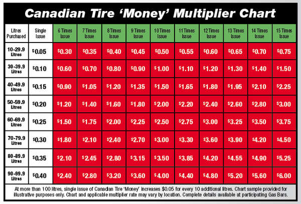 Canadian Tire Mastercard >> Gas...Canadian Tire? Petro Canada? Shell?