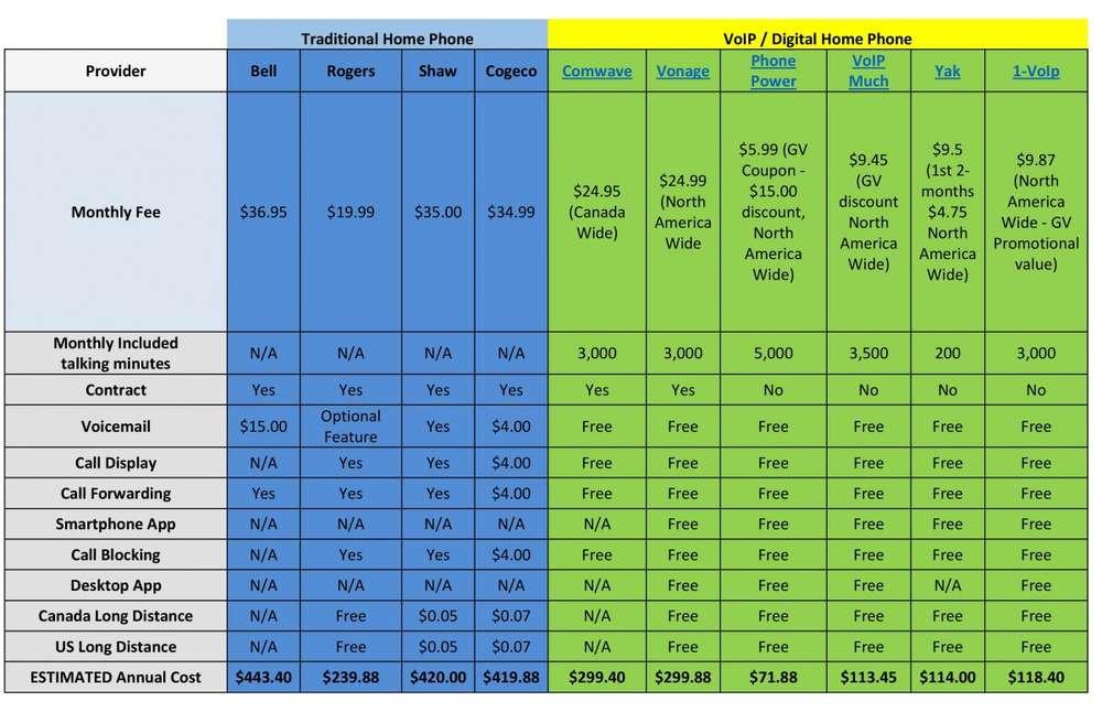 2015 Canada Home Phone Cost Comparison