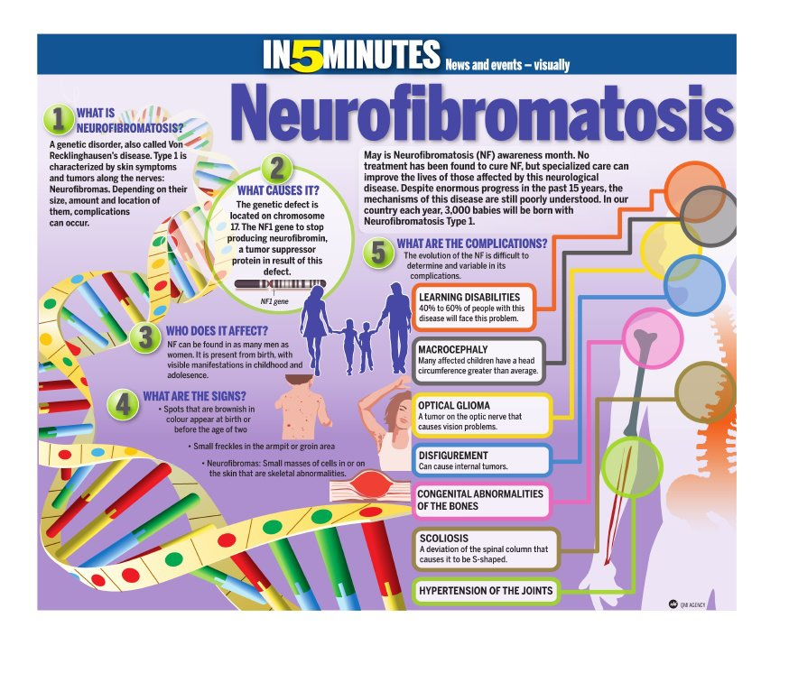 neurofibromatosis genetic disorder that ceases cell